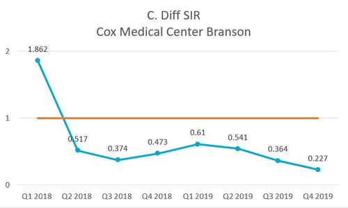 2018 Quality - C. Diff - Branson