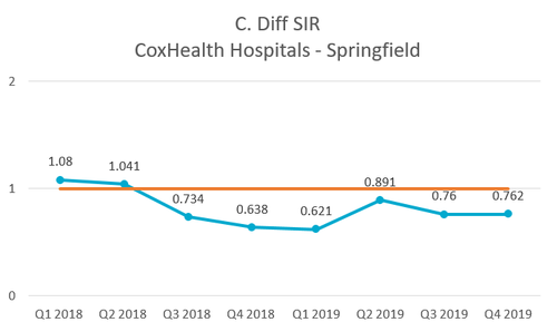 A graph shows the rate of infection at CoxHealth hospitals in Springfield, MO.