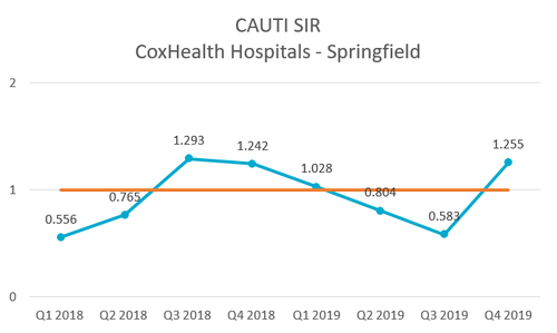 2018 Quality - CAUTI - Springfield