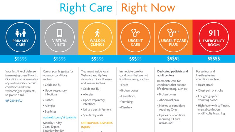 A chart describing the levels of immediate care available at CoxHealth Branson.