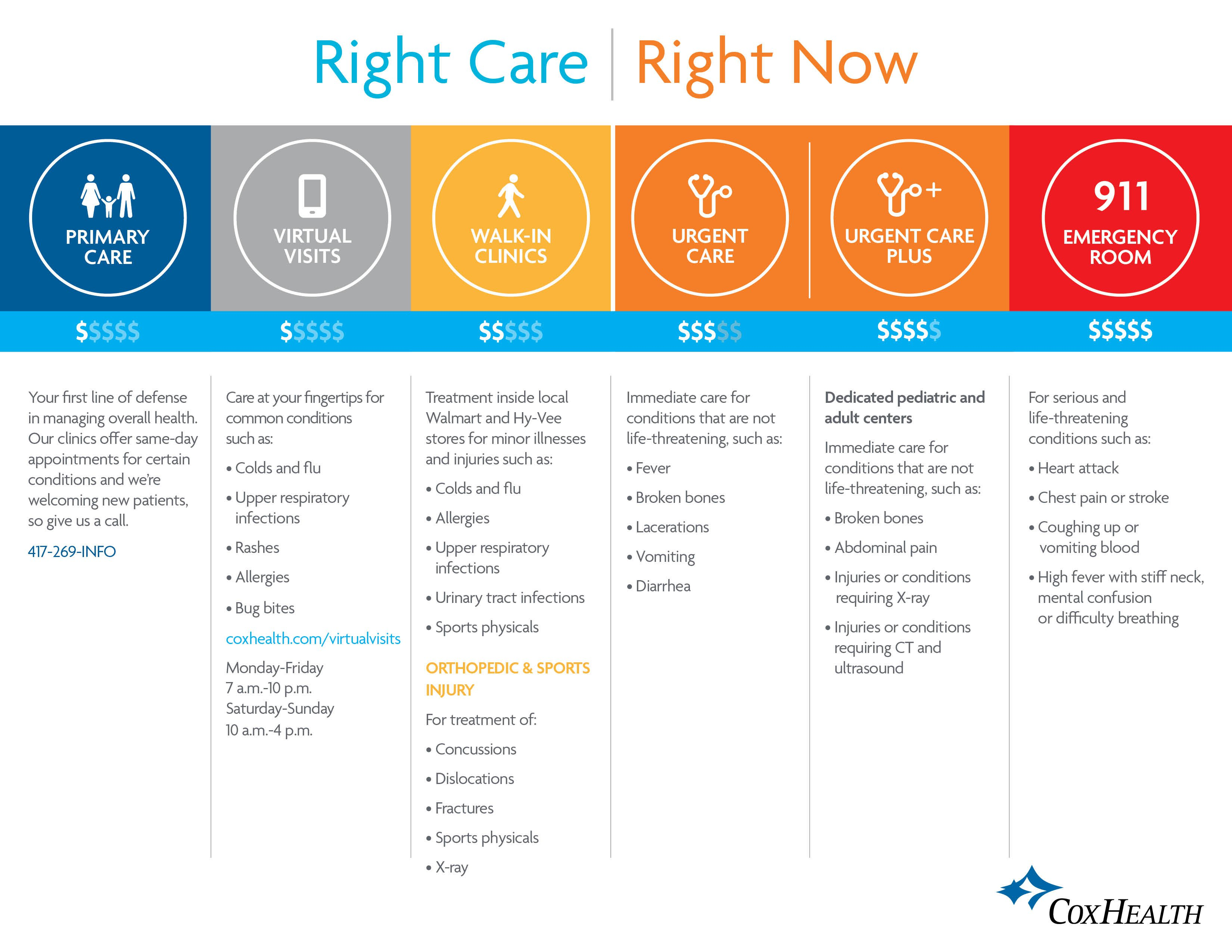 Chart describing the immediate care options available at CoxHealth