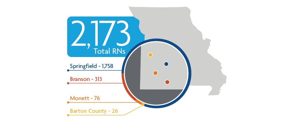A map image showing that CoxHealth has 2,173 total RNs, including 1,758 in Springfield, 313 in Branson, 76 in Monett and 26 in Barton County.