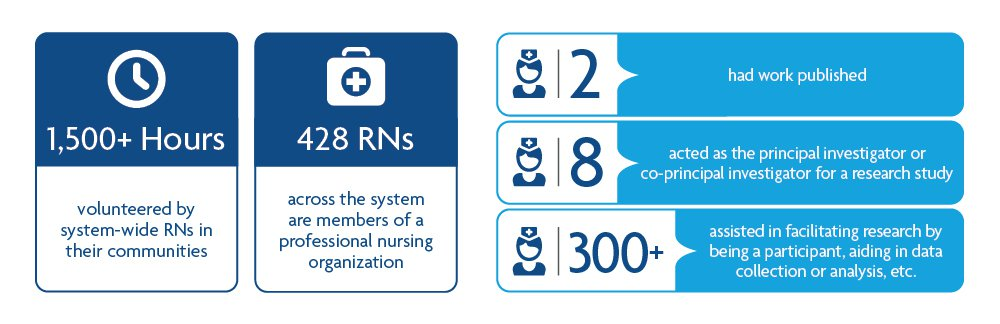 1,500+ hours were volunteered by CoxHealth RNs in their communities; 428 CoxHealth RNs are members of a professional nursing organization; 2 had work published; 8 acted as the principal or co-principal investigator for a research study; and 300+ helped facilitate research