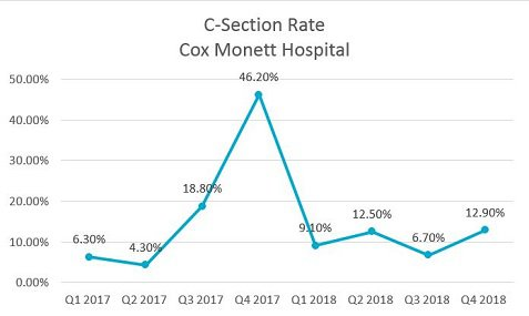 2018 Quality - C-Section Rate - Monett