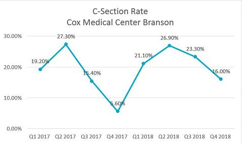 2018 Quality - C-Section - Branson