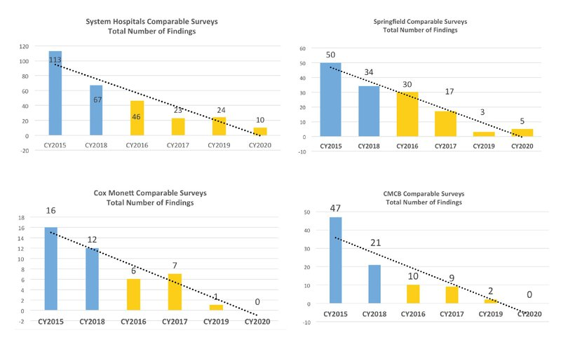 DNV graphs