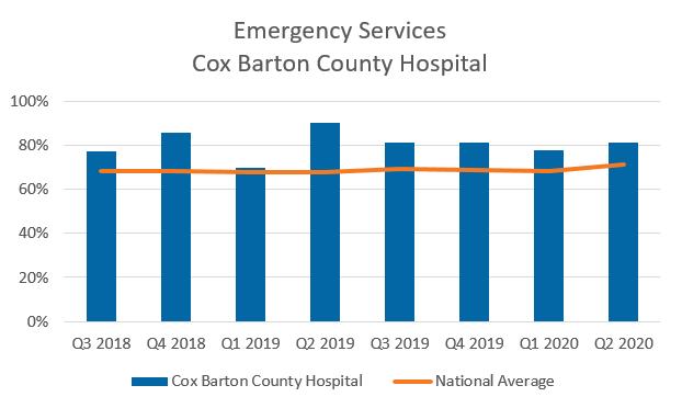 Emergency Services Cox Barton County Hospital