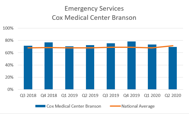 Emergency services Cox Medical Center Branson chart
