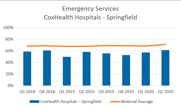 Emergency services CoxHealth Springfield chart
