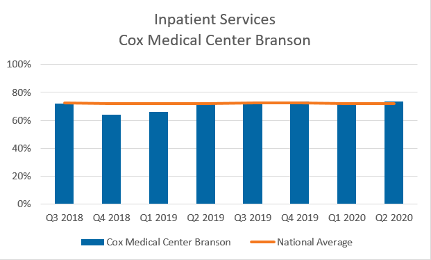 Inpatient services Cox Medical Center Branson Chart