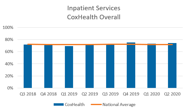 Inpatient Services CoxHealth Overall chart
