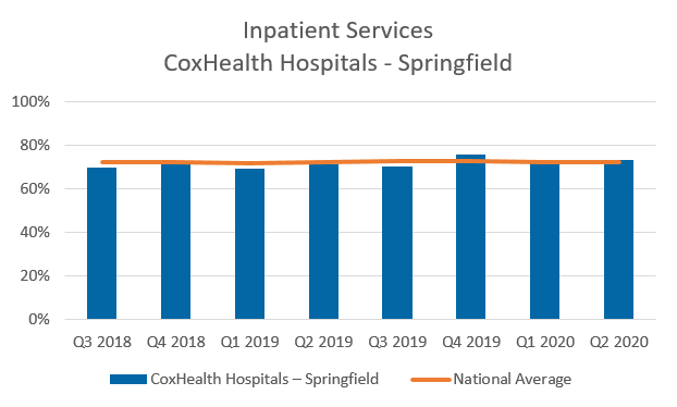 Inpatient services CoxHealth hospitals Springfield chart