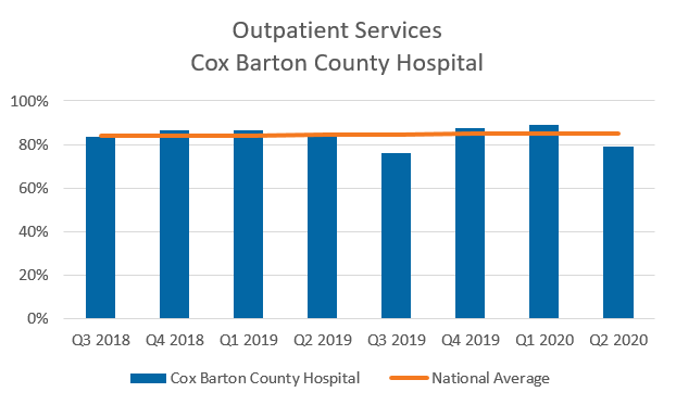 Outpatient services Cox Barton County Hospital