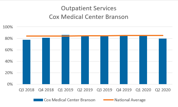 Outpatient services Cox Medical Center Branson chart