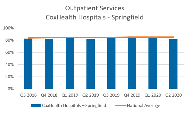 Outpatient services CoxHealth hospitals Springfield chart