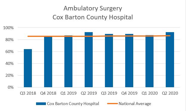 Ambulatory Surgery Cox Barton County Hospital chart